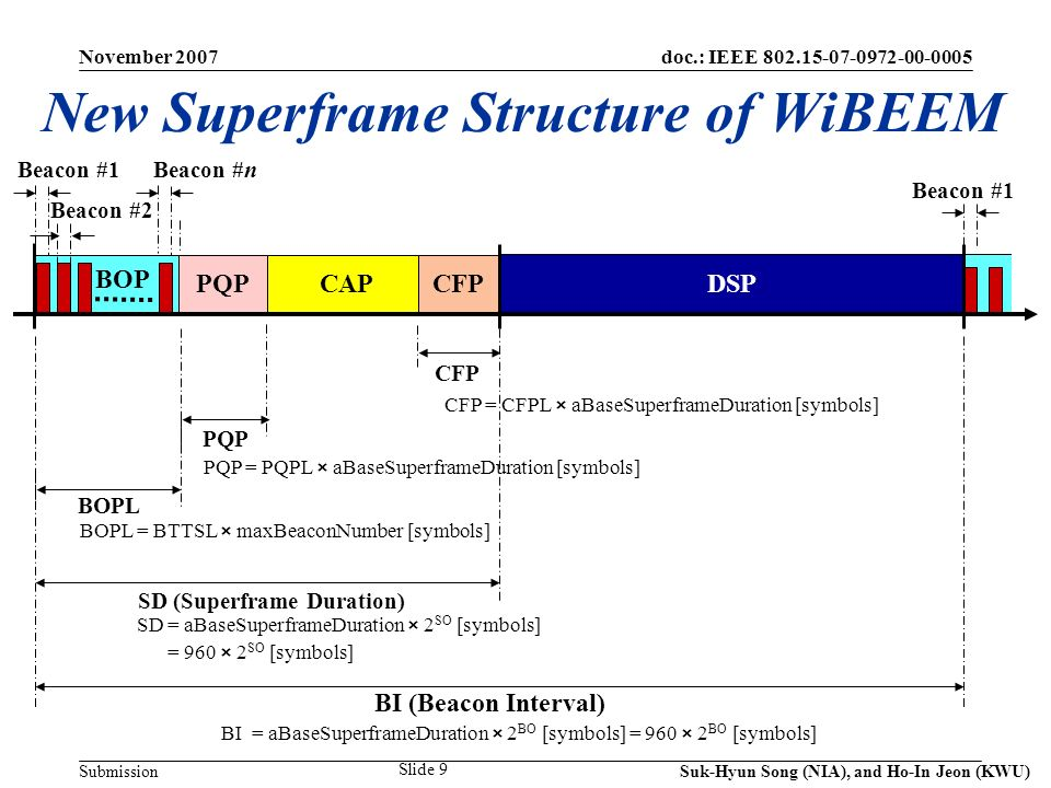 doc.: IEEE 802.15-07-0972-00-0005 Submission November 2007 Suk-Hyun Song (NIA), and Ho-In Jeon (KWU) Slide 10 39 38 37 21 22 23 24 25 26 27 28 29 30 31 32 33 35 36 34 20 19 18 1 2 3 4 5 6 7 8 9 MPC 10 11 12 13 14 16 17 15 40 1 2 3 4 5 6 7 8 9 10 13 11 6 12 9 9 14 11 8 10 11 15 5 12 5 16 11 6 9 13 7 7 8 7 12 10 15 14 Beacon Scheduling Done for 40 Nodes CFP PQP Deep Sleep BOP 1 2 34 5 6 78 9 10 12 1113 14 1516 1 2 3456 7 10 11 8 9 12 13 14 15 16 17 18 19 20 21 22 23 24 25 26 27 28 29 3031 32 3334 35 36 37 38 39 40 BTTSL BTTS CAP