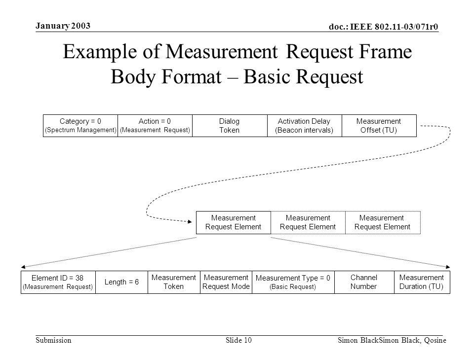 doc.: IEEE 802.11-03/071r0 Submission January 2003 Simon BlackSimon Black, QosineSlide 10 Category = 0 (Spectrum Management) Action = 0 (Measurement R