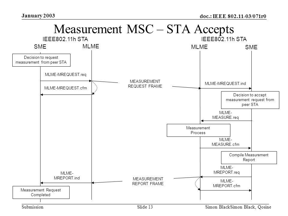 doc.: IEEE 802.11-03/071r0 Submission January 2003 Simon BlackSimon Black, QosineSlide 13 Decision to request measurement from peer STA SME MLME SME I