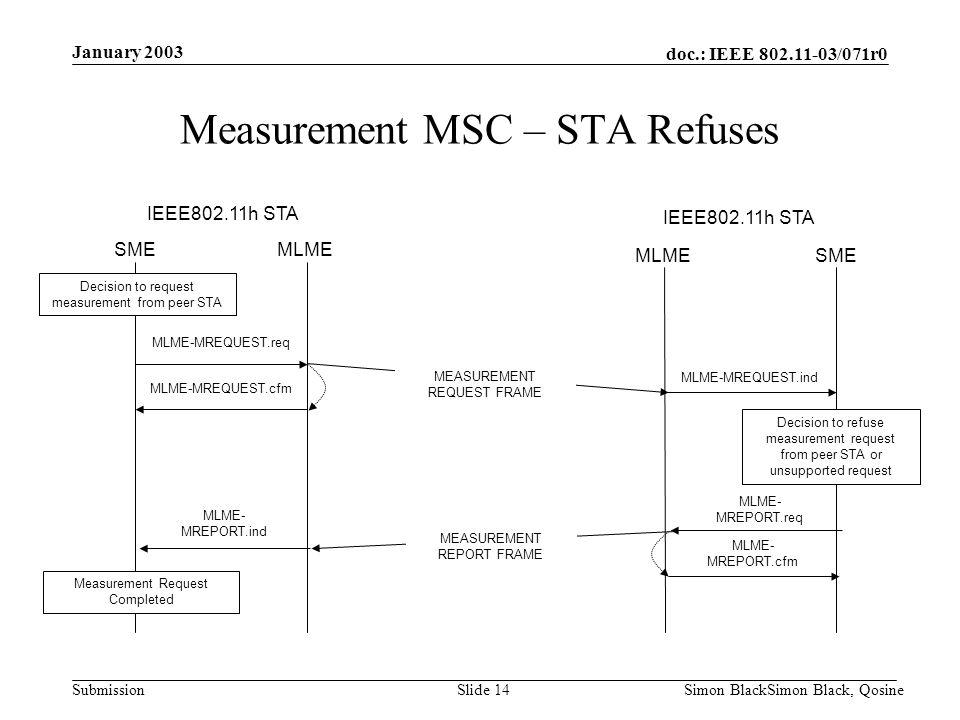 doc.: IEEE 802.11-03/071r0 Submission January 2003 Simon BlackSimon Black, QosineSlide 14 Decision to request measurement from peer STA SME MLME SME I