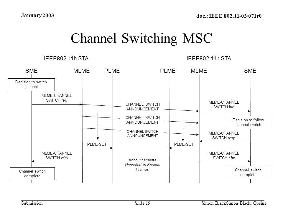 doc.: IEEE 802.11-03/071r0 Submission January 2003 Simon BlackSimon Black, QosineSlide 19 Decision to switch channel SME MLME SME IEEE802.11h STA MLME