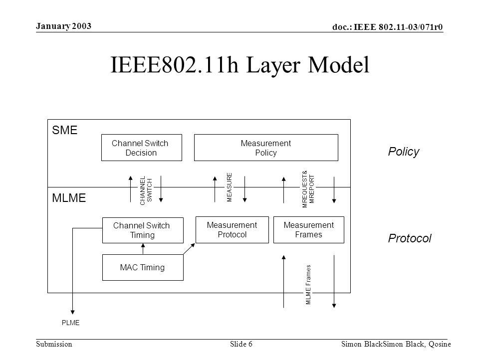 doc.: IEEE 802.11-03/071r0 Submission January 2003 Simon BlackSimon Black, QosineSlide 6 IEEE802.11h Layer Model MAC Timing Measurement Protocol Measu