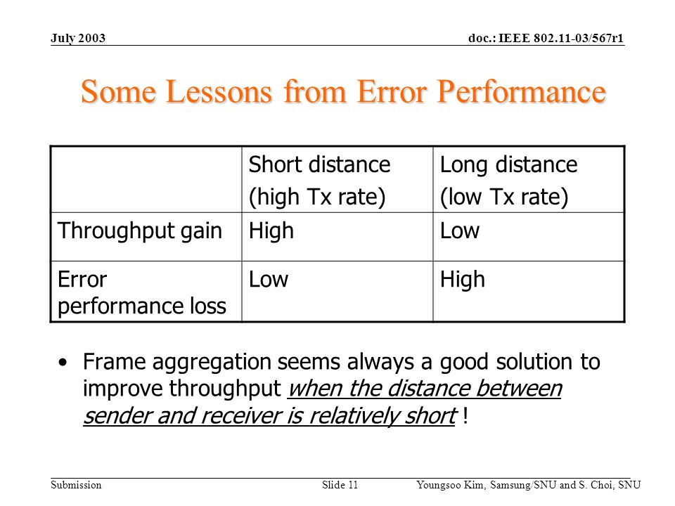 doc.: IEEE 802.11-03/567r1 Submission July 2003 Youngsoo Kim, Samsung/SNU and S. Choi, SNU Slide 11 Some Lessons from Error Performance Short distance