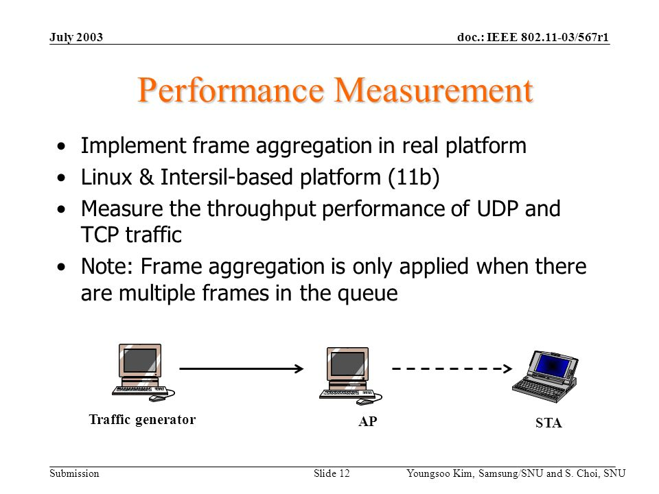 doc.: IEEE 802.11-03/567r1 Submission July 2003 Youngsoo Kim, Samsung/SNU and S. Choi, SNU Slide 12 Performance Measurement Implement frame aggregatio