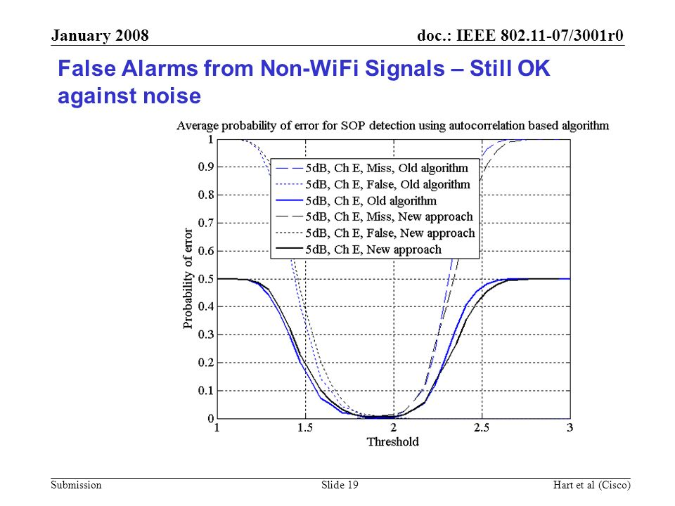 doc.: IEEE 802.11-07/3001r0 Submission January 2008 Hart et al (Cisco)Slide 19 False Alarms from Non-WiFi Signals – Still OK against noise