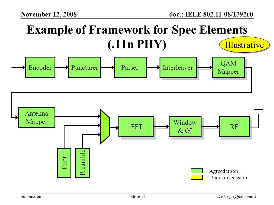 doc.: IEEE /1392r0 Submission November 12, 2008 De Vegt (Qualcomm)Slide 14 Example of Framework for Spec Elements (.11n PHY) Encoder Puncturer Parser Interleaver QAM Mapper QAM Mapper Antenna Mapper iFFT Window & GI Window & GI RF Pilot Preamble Agreed upon Under discussion Illustrative