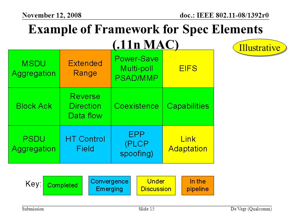 doc.: IEEE /1392r0 Submission November 12, 2008 De Vegt (Qualcomm)Slide 15 Example of Framework for Spec Elements (.11n MAC) Illustrative