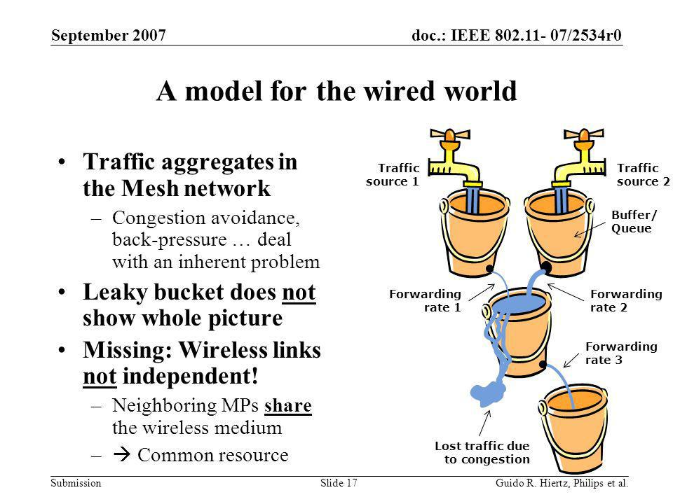 doc.: IEEE 802.11- 07/2534r0 Submission A model for the wired world Traffic aggregates in the Mesh network –Congestion avoidance, back-pressure … deal with an inherent problem Leaky bucket does not show whole picture Missing: Wireless links not independent.