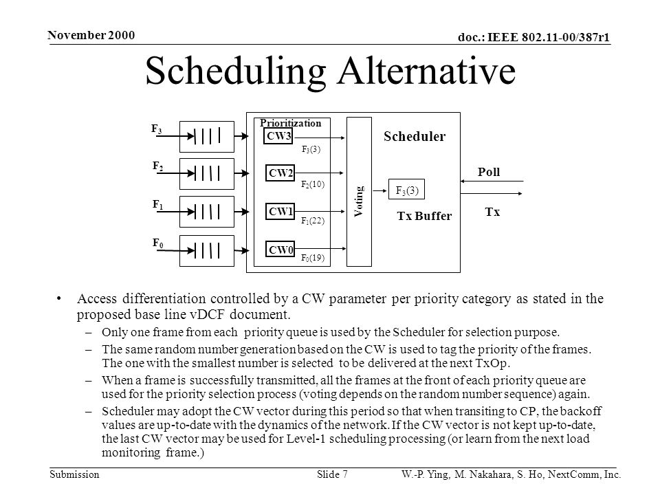 doc.: IEEE /387r1 Submission November 2000 W.-P.