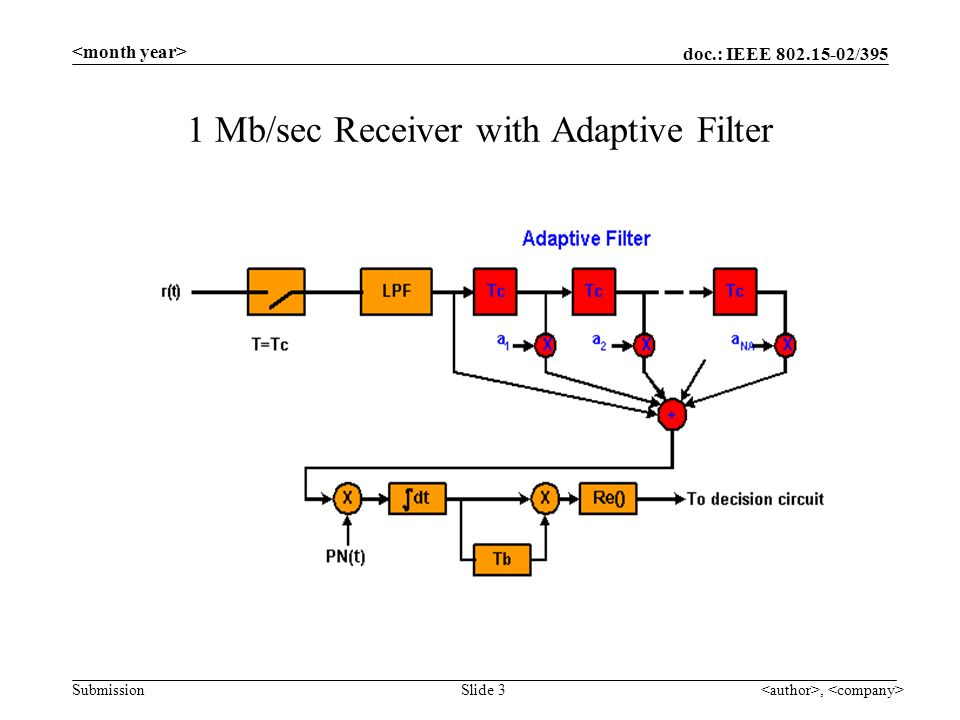 doc.: IEEE 802.15-02/395 Submission, Slide 3 1 Mb/sec Receiver with Adaptive Filter