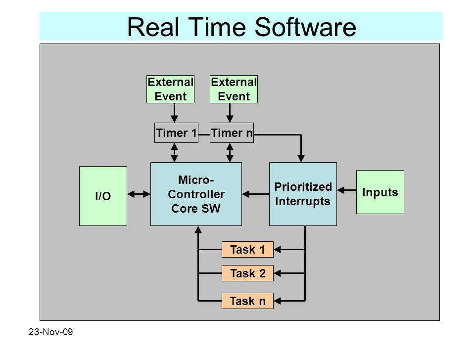 23-Nov-09 Real Time Software Micro- Controller Core SW Timer 1 Prioritized Interrupts Task 1 Timer n Task 2 Task n External Event External Event Input