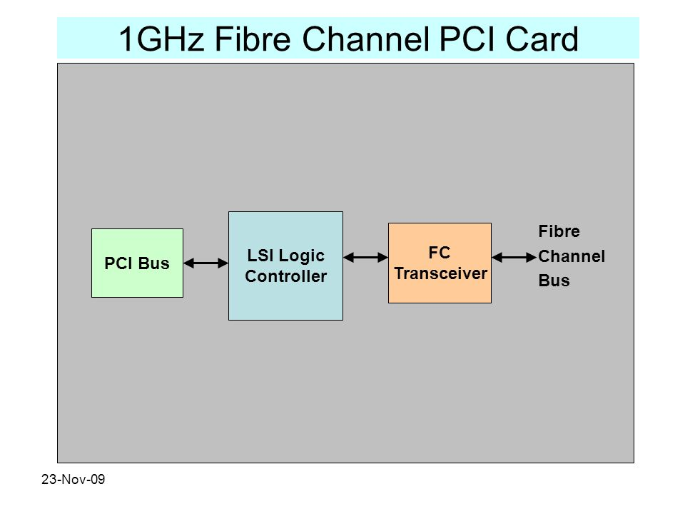 23-Nov-09 1GHz Fibre Channel PCI Card LSI Logic Controller FC Transceiver PCI Bus Fibre Channel Bus