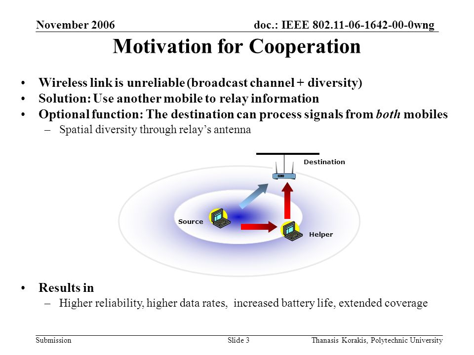 doc.: IEEE 802.11-06-1642-00-0wng Submission November 2006 Thanasis Korakis, Polytechnic UniversitySlide 3 Motivation for Cooperation Wireless link is unreliable (broadcast channel + diversity) Solution: Use another mobile to relay information Optional function: The destination can process signals from both mobiles –Spatial diversity through relays antenna Results in –Higher reliability, higher data rates, increased battery life, extended coverage Source Helper Destination
