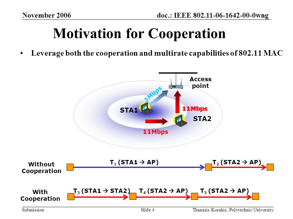 doc.: IEEE 802.11-06-1642-00-0wng Submission November 2006 Thanasis Korakis, Polytechnic UniversitySlide 4 STA1 STA2 Access point Motivation for Cooperation Leverage both the cooperation and multirate capabilities of 802.11 MAC Without Cooperation T 1 (STA1 AP) 11Mbps T 2 (STA2 AP) With Cooperation T 3 (STA1 STA2)T 4 (STA2 AP)T 5 (STA2 AP) 1Mbps 11Mbps