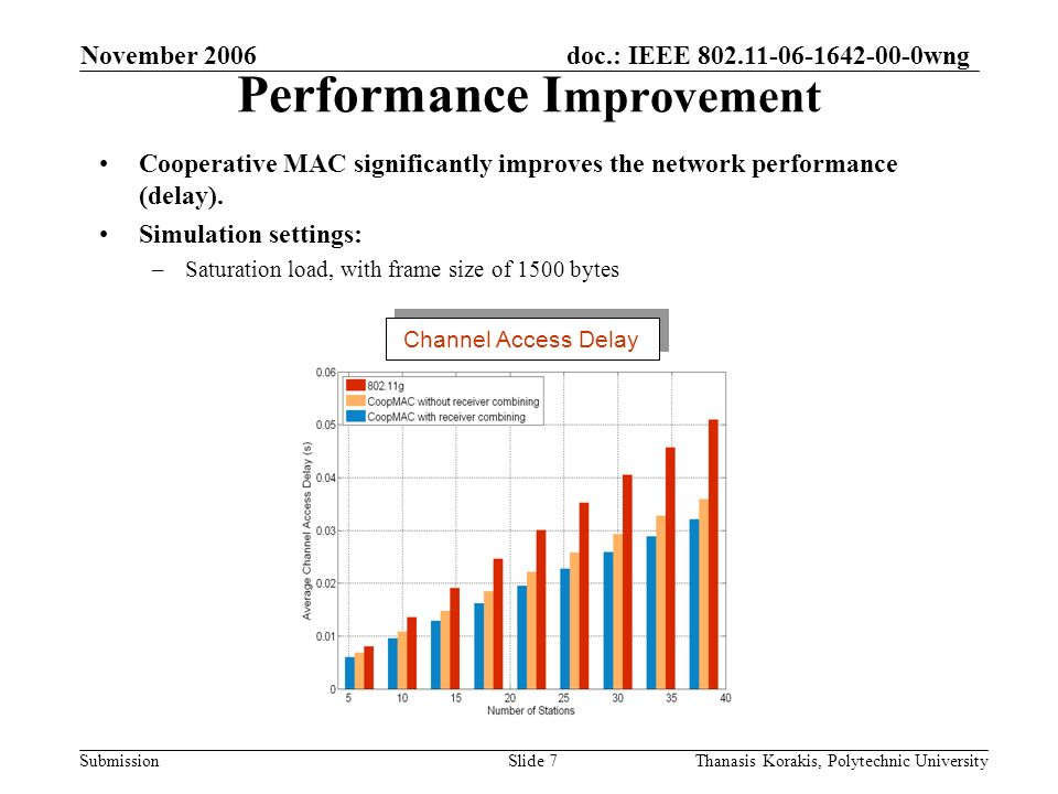 doc.: IEEE 802.11-06-1642-00-0wng Submission November 2006 Thanasis Korakis, Polytechnic UniversitySlide 7 Performance I mprovement Cooperative MAC significantly improves the network performance (delay).