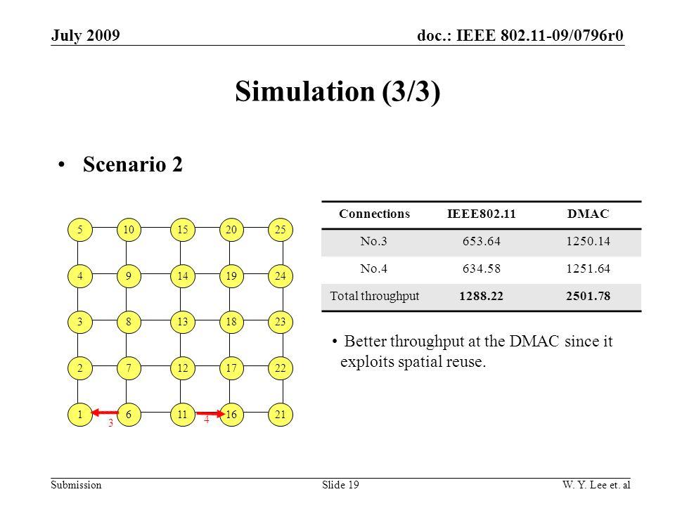 doc.: IEEE 802.11-09/0796r0 SubmissionSlide 19 July 2009 W. Y. Lee et. al Simulation (3/3) Scenario 2 510152025 49141924 38131823 16111621 27121722 3