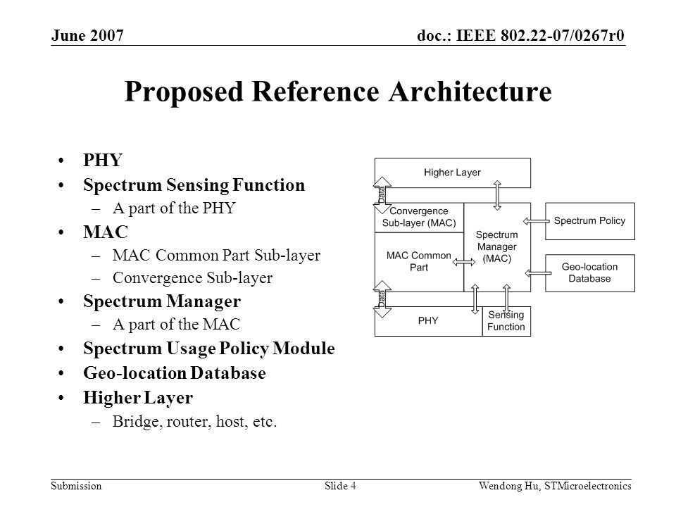doc.: IEEE /0267r0 Submission June 2007 Wendong Hu, STMicroelectronicsSlide 4 Proposed Reference Architecture PHY Spectrum Sensing Function –A part of the PHY MAC –MAC Common Part Sub-layer –Convergence Sub-layer Spectrum Manager –A part of the MAC Spectrum Usage Policy Module Geo-location Database Higher Layer –Bridge, router, host, etc.