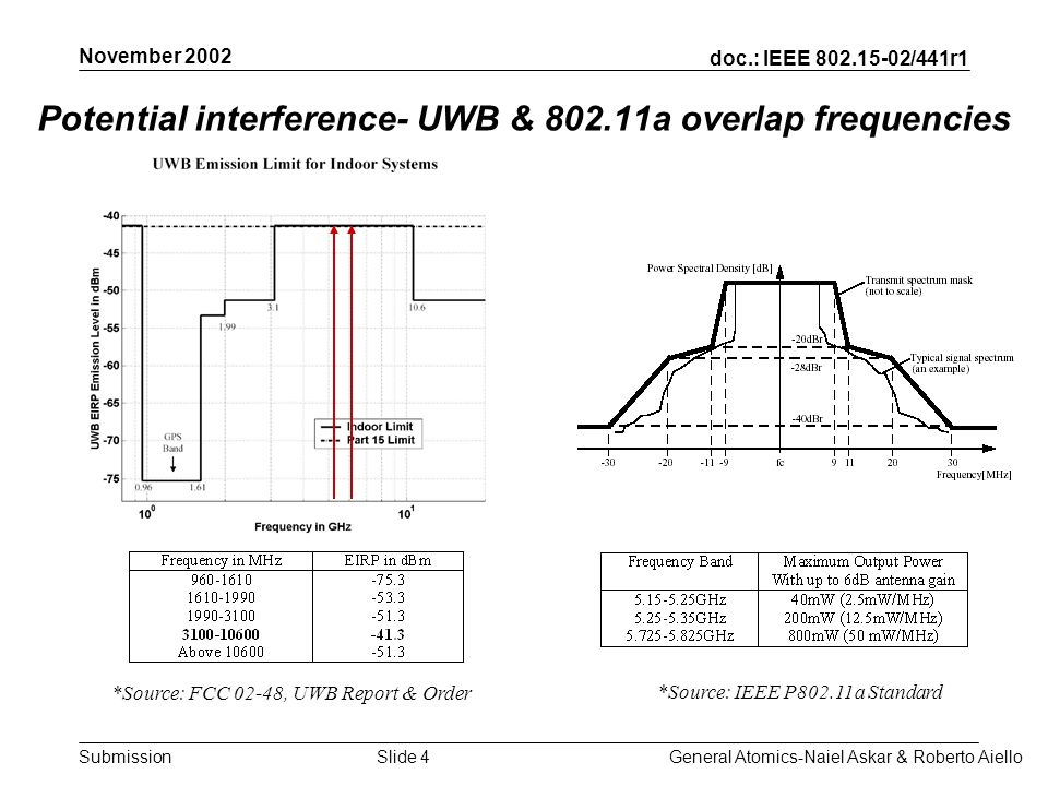 doc.: IEEE 802.15-02/441r1 Submission November 2002 General Atomics-Naiel Askar & Roberto AielloSlide 15 Calculated SIR Margin: From the two examples Example 1Example 2 InterfererIn-band Out-of-band M SIR -28.5-36.3-6.3 Implications –A challenge for engineering ingenuity –The Example 1 single-band system is more resistant to interference than Example 2 multi-band system when interference is in band –The Example 2 system is more resistant when interference is out-of-band