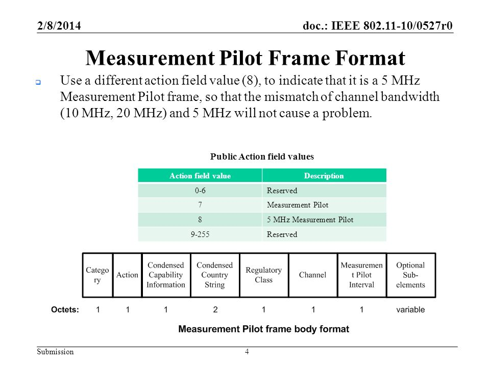 doc.: IEEE 802.11-10/0527r0 Submission Measurement Pilot Frame Format Action field valueDescription 0-6Reserved 7Measurement Pilot 85 MHz Measurement