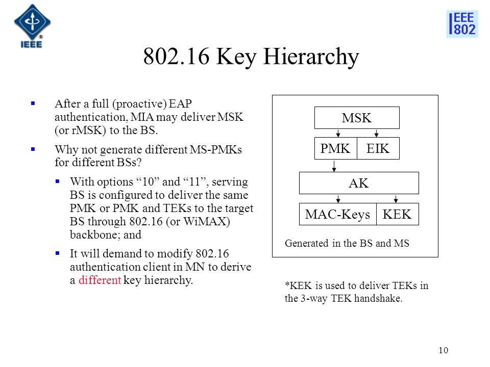 Key Hierarchy After a full (proactive) EAP authentication, MIA may deliver MSK (or rMSK) to the BS.