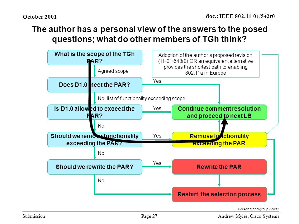 Submission Page 27 October 2001 doc.: IEEE 802.11-01/542r0 Andrew Myles, Cisco Systems The author has a personal view of the answers to the posed questions; what do other members of TGh think.
