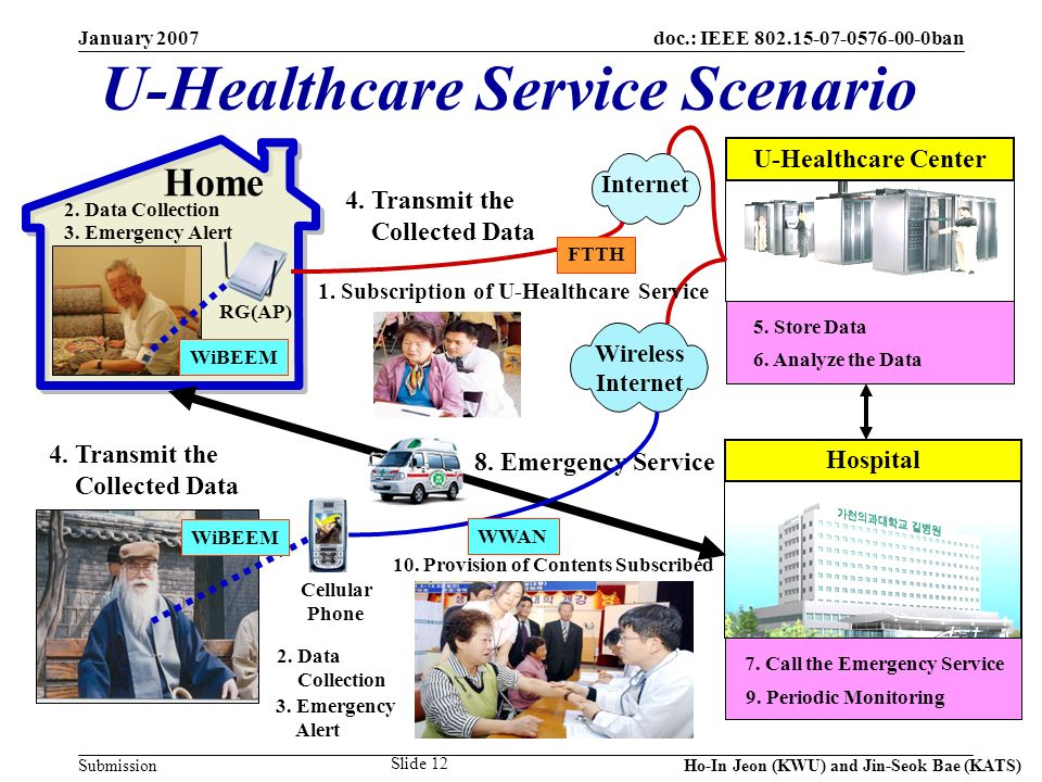 doc.: IEEE 802.15-07-0576-00-0ban Submission January 2007 Ho-In Jeon (KWU) and Jin-Seok Bae (KATS) Slide 12 U-Healthcare Service Scenario Hospital U-Healthcare Center Internet RG(AP) 8.