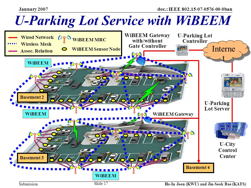 doc.: IEEE 802.15-07-0576-00-0ban Submission January 2007 Ho-In Jeon (KWU) and Jin-Seok Bae (KATS) Slide 17 U-Parking Lot Service with WiBEEM Basement 2 Basement 4 U-Parking Lot Controller WiBEEM Gateway U-City Control Center Wired Network Wireless Mesh WiBEEM MRC WiBEEM Sensor Node Assoc.