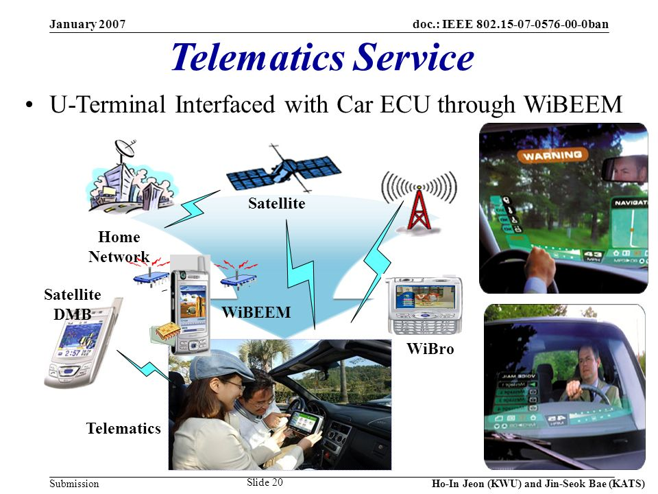 doc.: IEEE 802.15-07-0576-00-0ban Submission January 2007 Ho-In Jeon (KWU) and Jin-Seok Bae (KATS) Slide 20 Telematics Service Satellite WiBEEM Telematics WiBro Home Network Satellite DMB U-Terminal Interfaced with Car ECU through WiBEEM