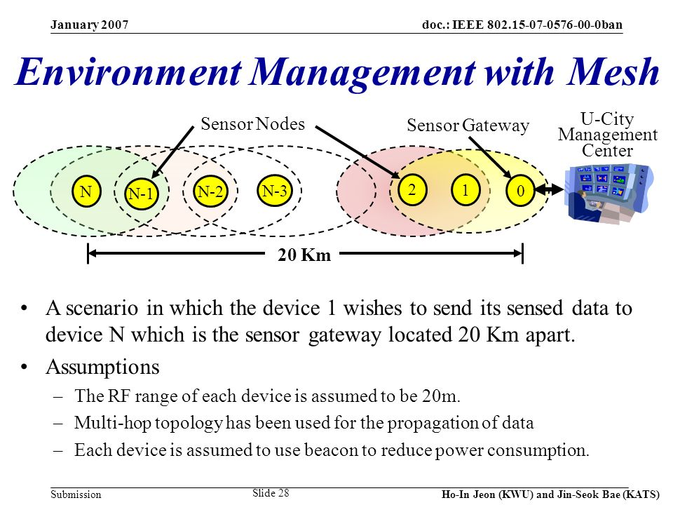doc.: IEEE 802.15-07-0576-00-0ban Submission January 2007 Ho-In Jeon (KWU) and Jin-Seok Bae (KATS) Slide 28 Environment Management with Mesh A scenario in which the device 1 wishes to send its sensed data to device N which is the sensor gateway located 20 Km apart.