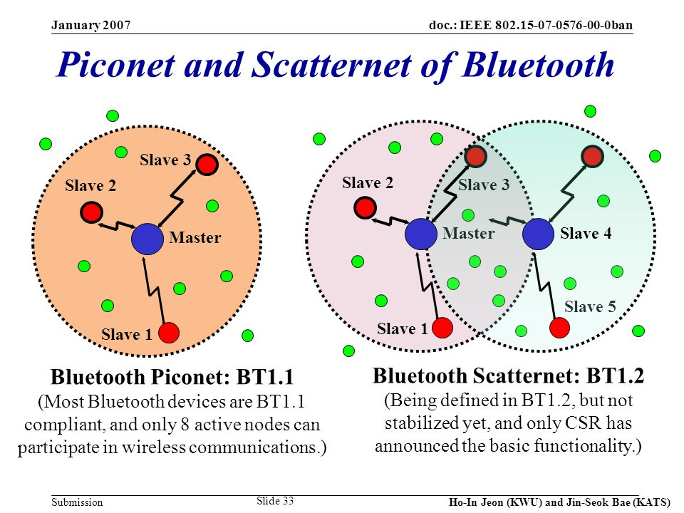 doc.: IEEE 802.15-07-0576-00-0ban Submission January 2007 Ho-In Jeon (KWU) and Jin-Seok Bae (KATS) Slide 33 Slave 1 Piconet and Scatternet of Bluetoot