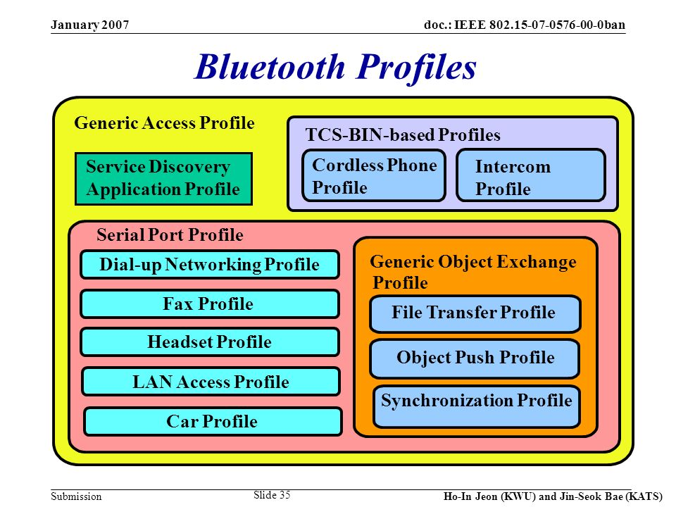 doc.: IEEE 802.15-07-0576-00-0ban Submission January 2007 Ho-In Jeon (KWU) and Jin-Seok Bae (KATS) Slide 35 Bluetooth Profiles Generic Access Profile Service Discovery Application Profile TCS-BIN-based Profiles Cordless Phone Profile Intercom Profile Serial Port Profile Generic Object Exchange Profile File Transfer Profile Object Push Profile Synchronization Profile Dial-up Networking Profile Fax Profile Headset Profile LAN Access Profile Car Profile