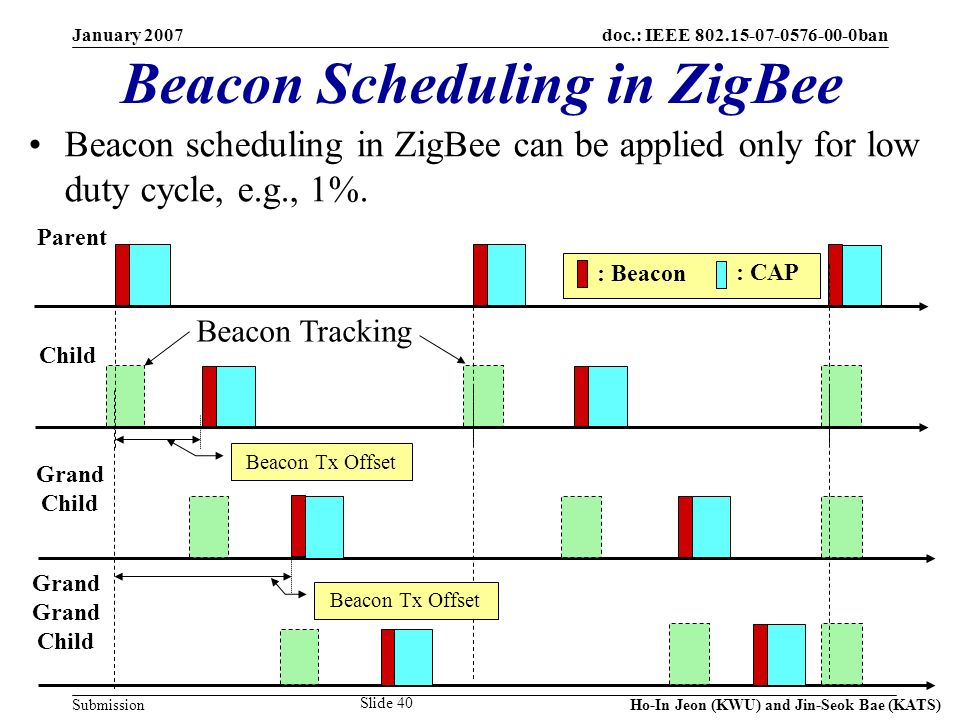 doc.: IEEE 802.15-07-0576-00-0ban Submission January 2007 Ho-In Jeon (KWU) and Jin-Seok Bae (KATS) Slide 40 Beacon Scheduling in ZigBee : Beacon : CAP Parent Child Beacon Tracking Beacon Tx Offset Grand Child Grand Child Beacon Tx Offset Beacon scheduling in ZigBee can be applied only for low duty cycle, e.g., 1%.