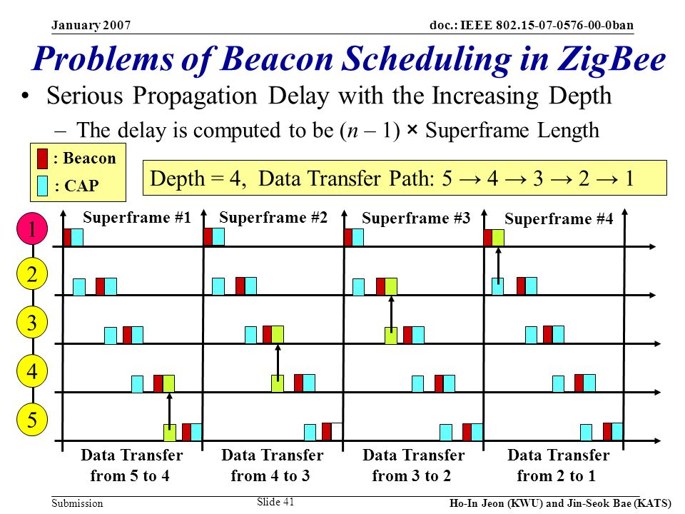 doc.: IEEE 802.15-07-0576-00-0ban Submission January 2007 Ho-In Jeon (KWU) and Jin-Seok Bae (KATS) Slide 41 Problems of Beacon Scheduling in ZigBee Depth = 4, Data Transfer Path: 5 4 3 2 1 : Beacon : CAP 1 2 3 4 5 Data Transfer from 5 to 4 Serious Propagation Delay with the Increasing Depth –The delay is computed to be (n – 1) × Superframe Length Data Transfer from 4 to 3 Data Transfer from 3 to 2 Data Transfer from 2 to 1 Superframe #1 Superframe #2 Superframe #3 Superframe #4