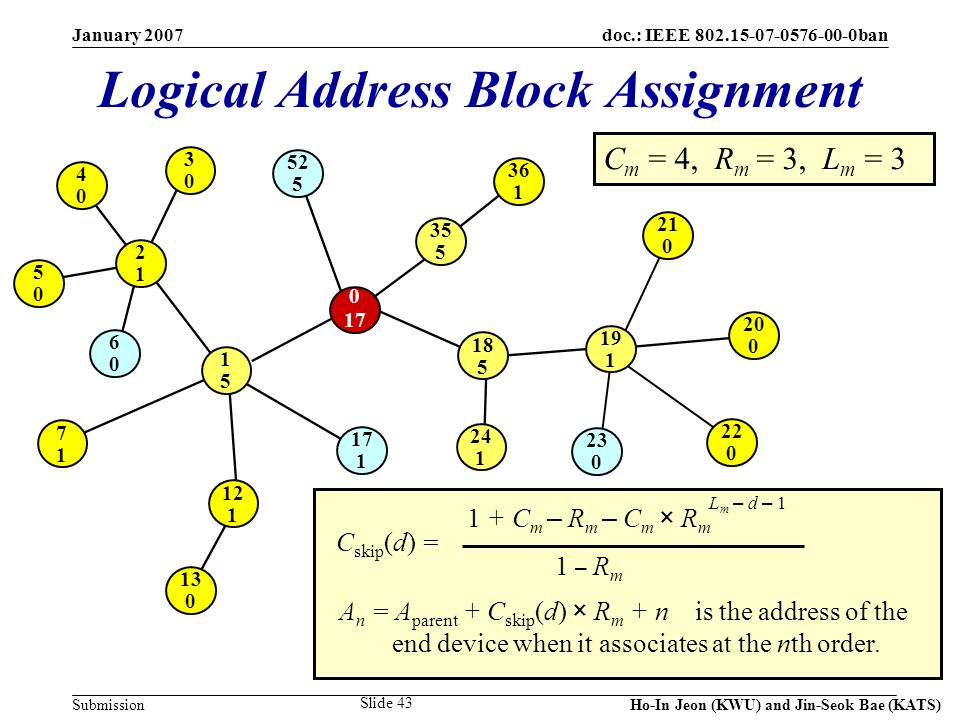 doc.: IEEE 802.15-07-0576-00-0ban Submission January 2007 Ho-In Jeon (KWU) and Jin-Seok Bae (KATS) Slide 43 Logical Address Block Assignment C m = 4,