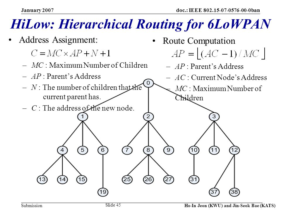 doc.: IEEE 802.15-07-0576-00-0ban Submission January 2007 Ho-In Jeon (KWU) and Jin-Seok Bae (KATS) Slide 45 HiLow: Hierarchical Routing for 6LoWPAN Address Assignment: –MC : Maximum Number of Children –AP : Parents Address –N : The number of children that the current parent has.
