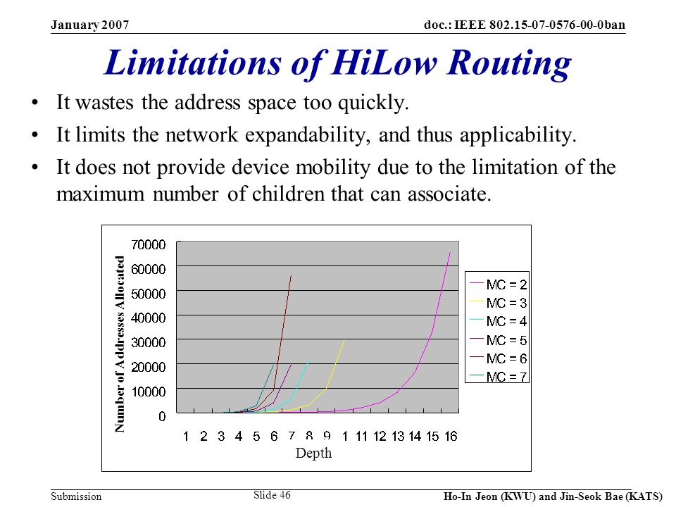 doc.: IEEE 802.15-07-0576-00-0ban Submission January 2007 Ho-In Jeon (KWU) and Jin-Seok Bae (KATS) Slide 46 Limitations of HiLow Routing It wastes the address space too quickly.
