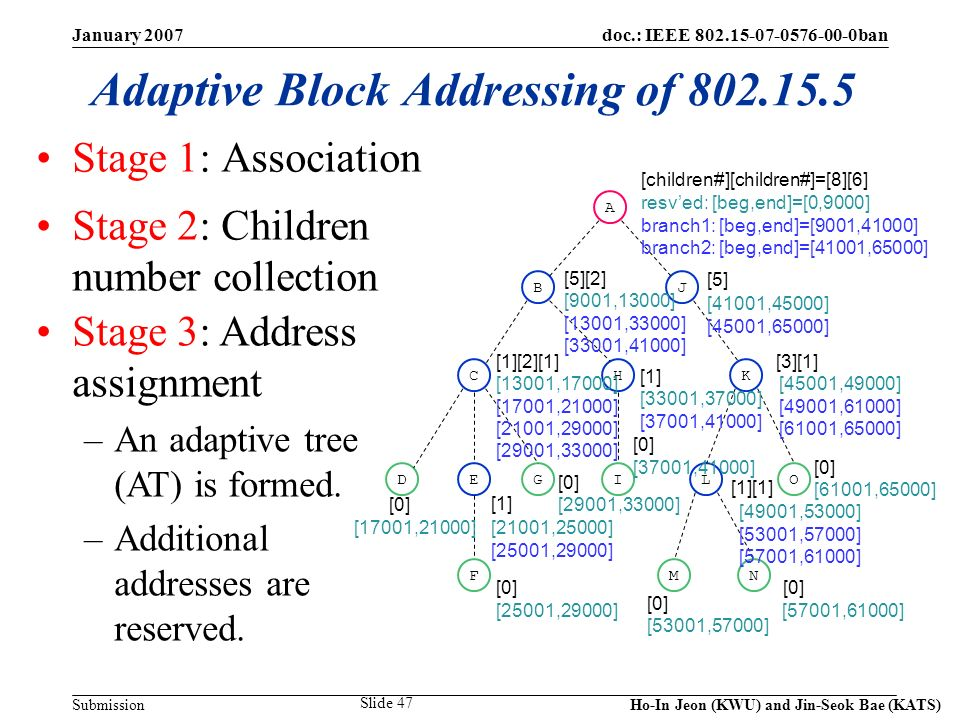 doc.: IEEE 802.15-07-0576-00-0ban Submission January 2007 Ho-In Jeon (KWU) and Jin-Seok Bae (KATS) Slide 47 Adaptive Block Addressing of 802.15.5 Stage 1: Association Stage 2: Children number collection Stage 3: Address assignment –An adaptive tree (AT) is formed.