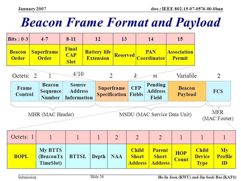 doc.: IEEE 802.15-07-0576-00-0ban Submission January 2007 Ho-In Jeon (KWU) and Jin-Seok Bae (KATS) Slide 56 Beacon Frame Format and Payload Frame Control Beacon Sequence Number Source Address Information Superframe Specification CFP Fields Pending Address Field Beacon Payload FCS 1 4/10 2kmVariable2 MHR (MAC Header)MSDU (MAC Service Data Unit) MFR (MAC Footer) Bits : 0-3 Beacon Order 4-7 Superframe Order 8-11 Final CAP Slot 12 Battery life Extension 13 Reserved 14 PAN Coordinator 15 Association Permit Octets: 2 1 Octets: 1 BOPL 1 My BTTS (BeaconTx TimeSlot) 1 Depth 2 NAA 2 Child Short Address 2 Parent Short Address 1 HOP Count 1 Child Device Type 1 My Profile ID 1 BTTSL