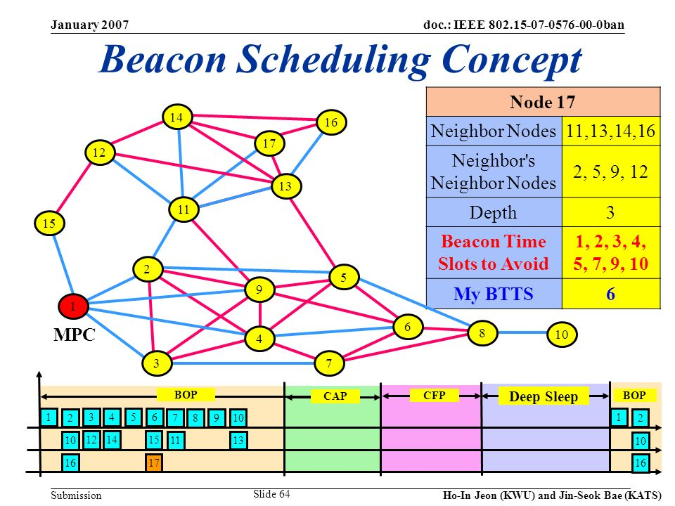 doc.: IEEE 802.15-07-0576-00-0ban Submission January 2007 Ho-In Jeon (KWU) and Jin-Seok Bae (KATS) Slide 64 Beacon Scheduling Concept Node 17 Neighbor