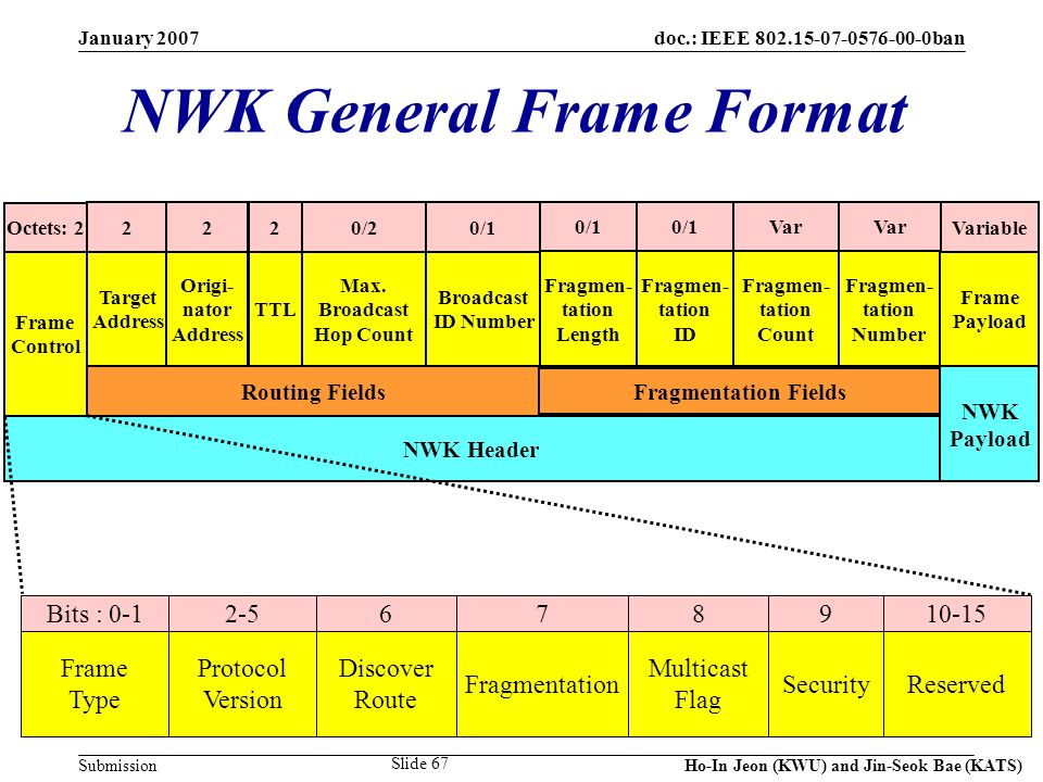 doc.: IEEE 802.15-07-0576-00-0ban Submission January 2007 Ho-In Jeon (KWU) and Jin-Seok Bae (KATS) Slide 67 NWK General Frame Format Octets: 2 0/1 Fra