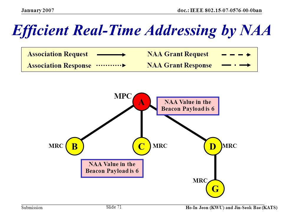 doc.: IEEE 802.15-07-0576-00-0ban Submission January 2007 Ho-In Jeon (KWU) and Jin-Seok Bae (KATS) Slide 71 A CDB G MPC MRC NAA Value in the Beacon Payload is 6 Efficient Real-Time Addressing by NAA Association Request Association Response NAA Grant Request NAA Grant Response