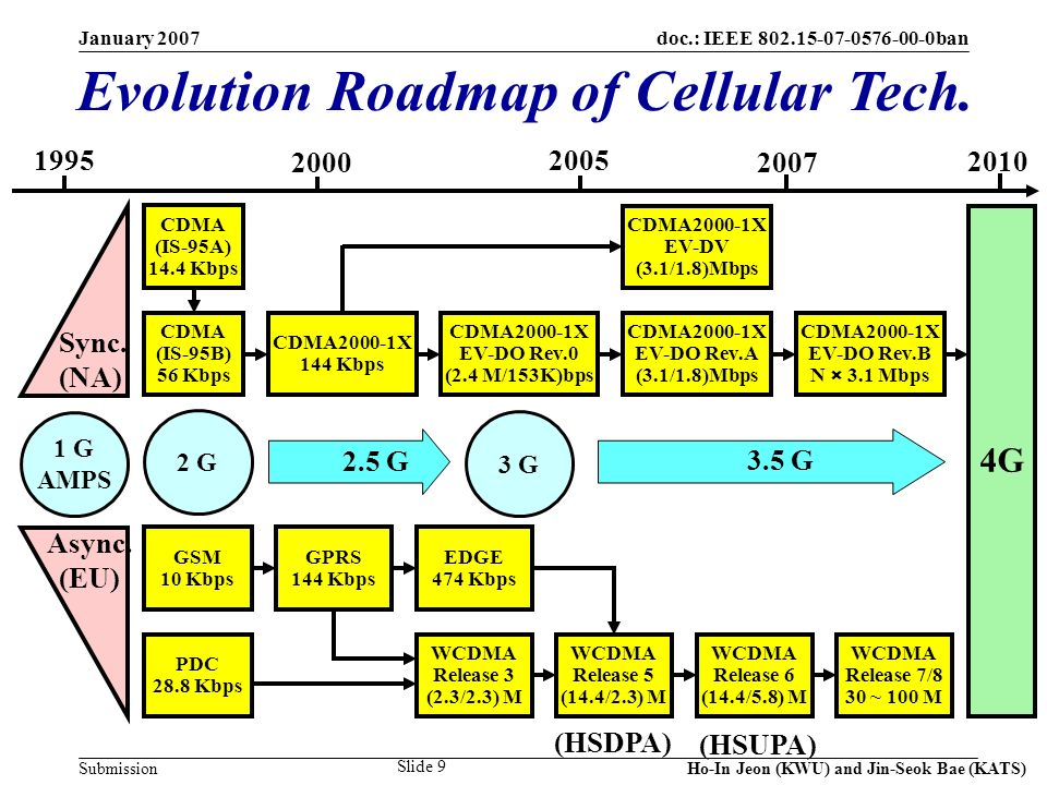doc.: IEEE 802.15-07-0576-00-0ban Submission January 2007 Ho-In Jeon (KWU) and Jin-Seok Bae (KATS) Slide 9 Evolution Roadmap of Cellular Tech. 1995200