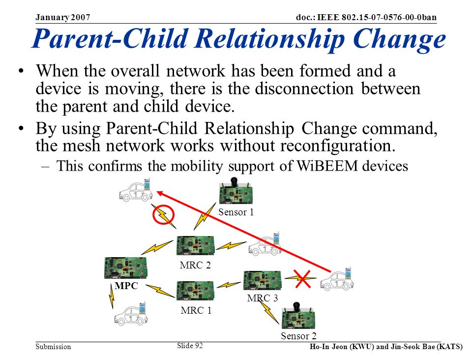 doc.: IEEE 802.15-07-0576-00-0ban Submission January 2007 Ho-In Jeon (KWU) and Jin-Seok Bae (KATS) Slide 92 Parent-Child Relationship Change When the