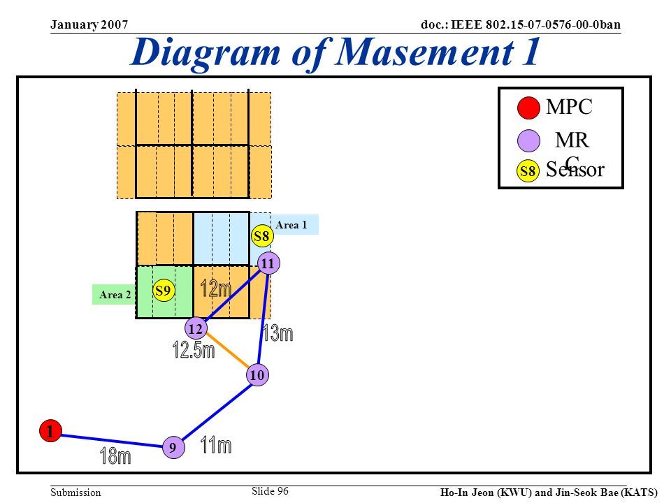 doc.: IEEE 802.15-07-0576-00-0ban Submission January 2007 Ho-In Jeon (KWU) and Jin-Seok Bae (KATS) Slide 96 Area 2 Area 1 S9 1 9 11 10 12 Diagram of Masement 1 MR C MPC Sensor S8 S9 S8