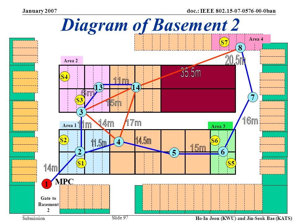 doc.: IEEE 802.15-07-0576-00-0ban Submission January 2007 Ho-In Jeon (KWU) and Jin-Seok Bae (KATS) Slide 97 S5 S6 S1 S2 S3 S4 Area 1 Area 2 Area 3 Area 4 Gate to Basement 2 7 6 5 MPC 1 2 13 3 8 4 14 Diagram of Basement 2 S2 S1S5 S6 S4 S3 S7