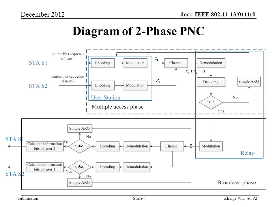 doc.: IEEE 802.11-13/0111r0 Zhanji Wu, et. Al. December 2012 Submission Diagram of 2-Phase PNC Slide 7
