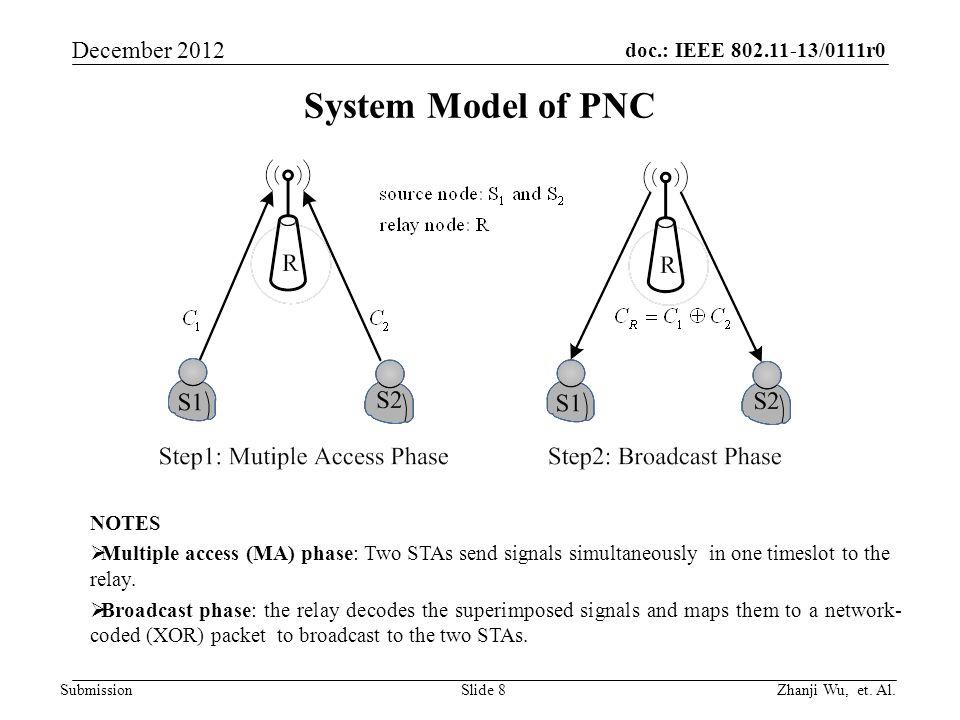 doc.: IEEE 802.11-13/0111r0 Zhanji Wu, et. Al.