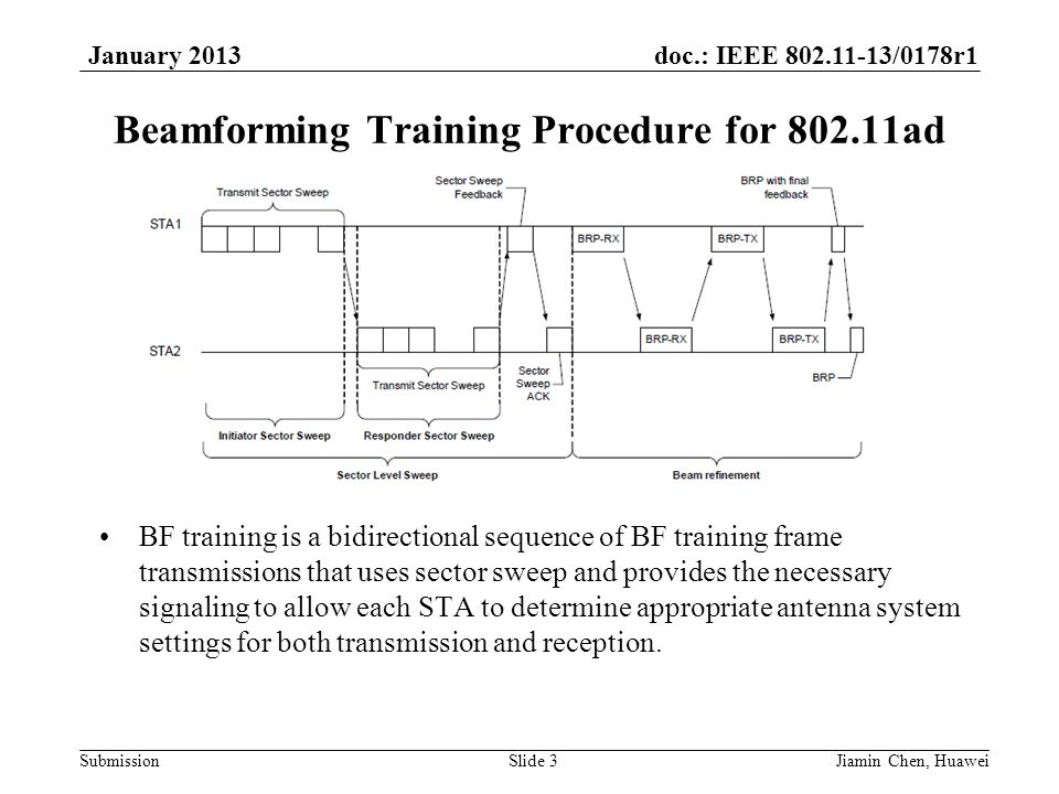 doc.: IEEE 802.11-13/0178r1 Submission January 2013 Beamforming Training Procedure for 802.11ad BF training is a bidirectional sequence of BF training frame transmissions that uses sector sweep and provides the necessary signaling to allow each STA to determine appropriate antenna system settings for both transmission and reception.