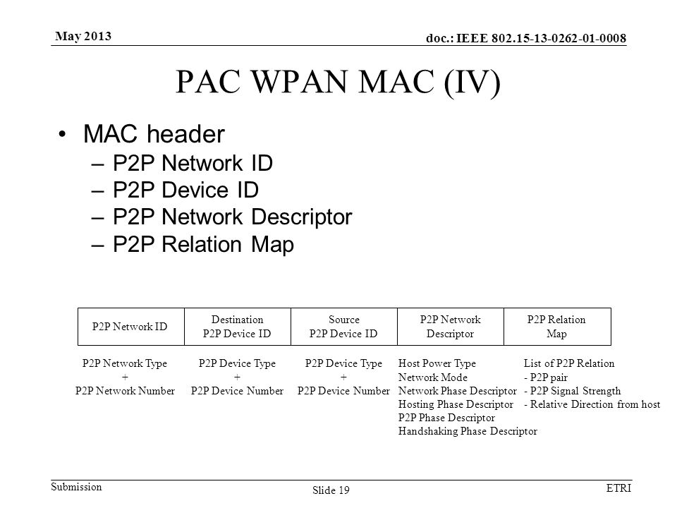 doc.: IEEE Submission ETRI May 2013 PAC WPAN MAC (IV) MAC header –P2P Network ID –P2P Device ID –P2P Network Descriptor –P2P Relation Map Slide 19 P2P Network ID Destination P2P Device ID Source P2P Device ID P2P Network Descriptor P2P Network Type + P2P Network Number P2P Device Type + P2P Device Number P2P Device Type + P2P Device Number Host Power Type Network Mode Network Phase Descriptor Hosting Phase Descriptor P2P Phase Descriptor Handshaking Phase Descriptor P2P Relation Map List of P2P Relation - P2P pair - P2P Signal Strength - Relative Direction from host