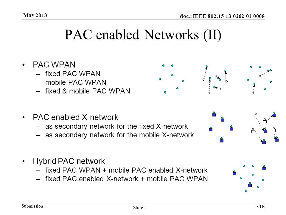 doc.: IEEE Submission ETRI May 2013 PAC enabled Networks (II) PAC WPAN –fixed PAC WPAN –mobile PAC WPAN –fixed & mobile PAC WPAN PAC enabled X-network –as secondary network for the fixed X-network –as secondary network for the mobile X-network Hybrid PAC network –fixed PAC WPAN + mobile PAC enabled X-network –fixed PAC enabled X-network + mobile PAC WPAN Slide 5